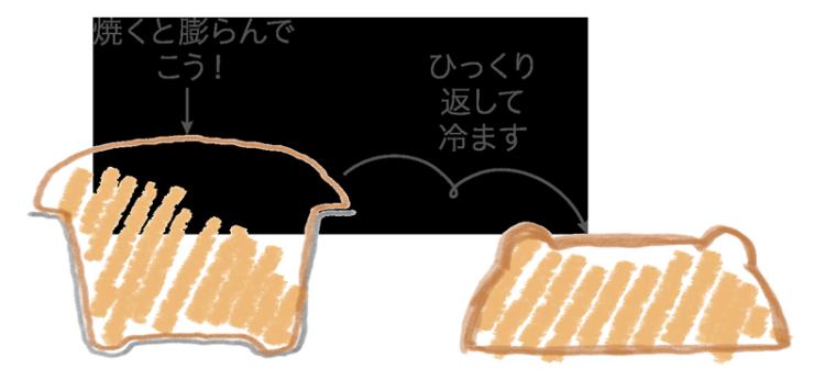 カステラ焼き形